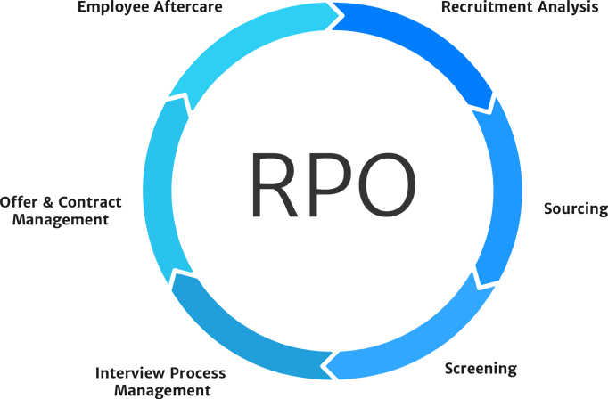 Rpo recruitment